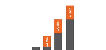 Kontinuierliches Wachstum der elumatec Gruppe